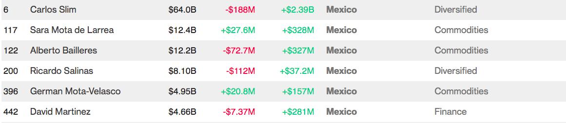 Más ricos México 2018