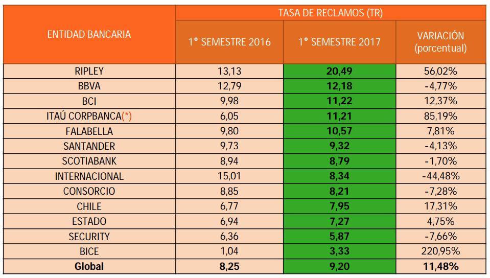 Mejores bancos 2018: tasa de reclamos en banca