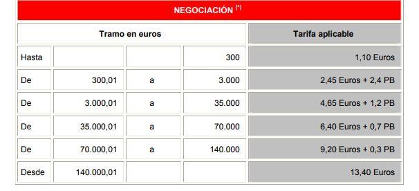 tarifa_negociación