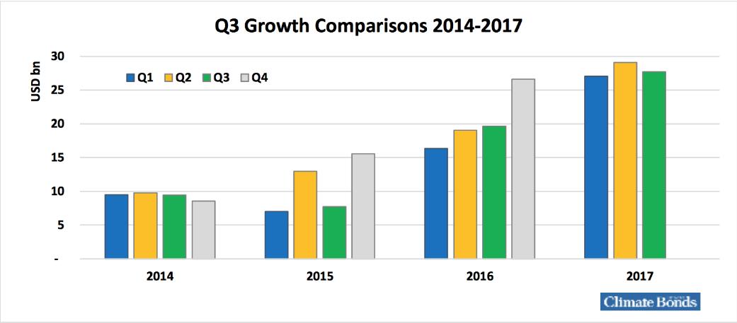 crecimiento bonos verdes