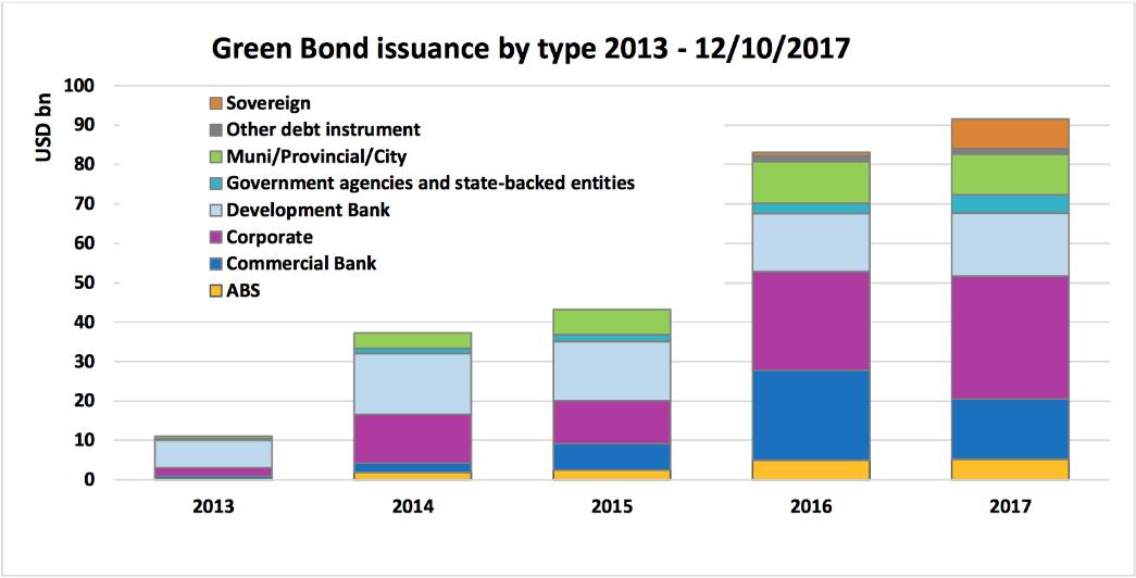 tipos de bonos verdes