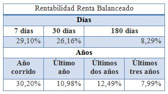 Mejores fondos de inversión para 2018: Fiduciaria Bancolombia (Renta Balanceado)