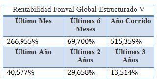 Mejores fondos de inversión para 2018: Credicorp(Fonval Global Estructurado V)