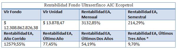 Mejores fondos de inversión para 2018: Ultraserfinco S.A. (Ultraserfinco AIC Ecopetrol)