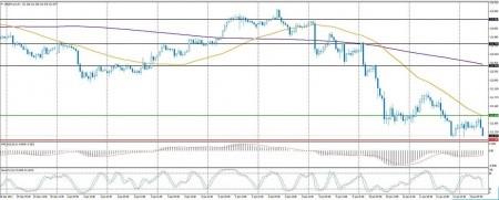 Валютная пара USD/JPY