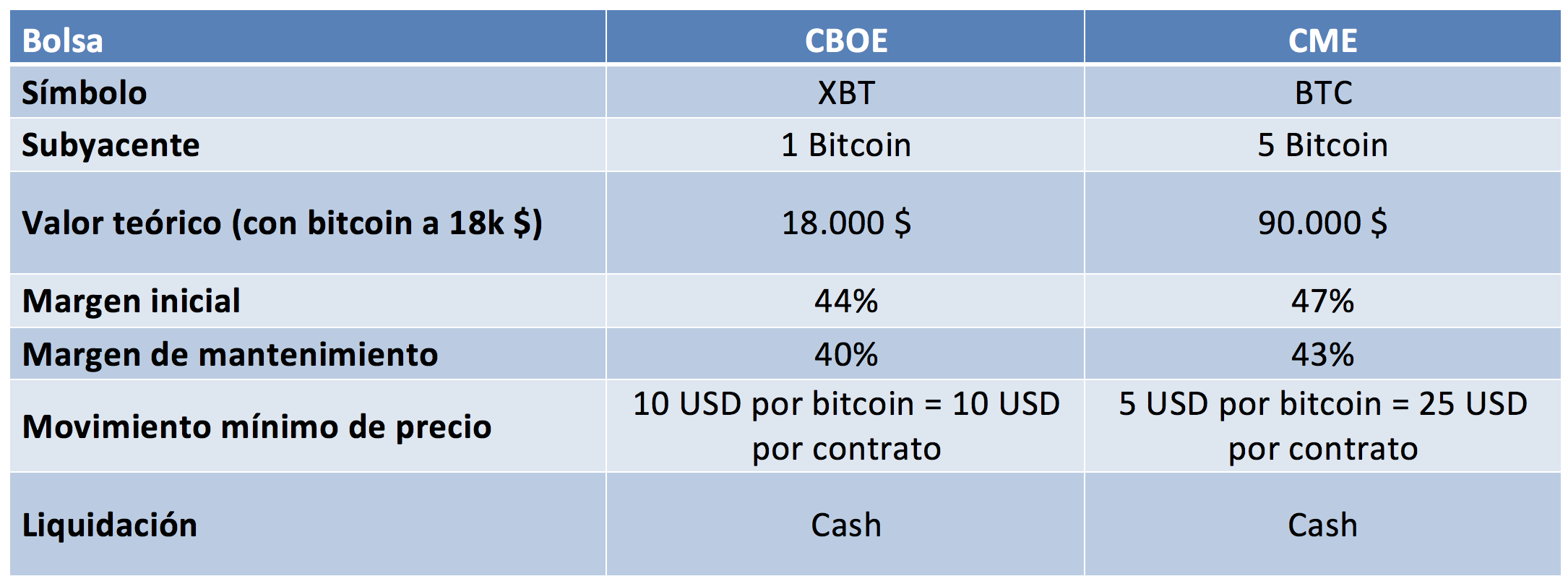 Comparative table of the characteristics of futures contracts on Bitcoin