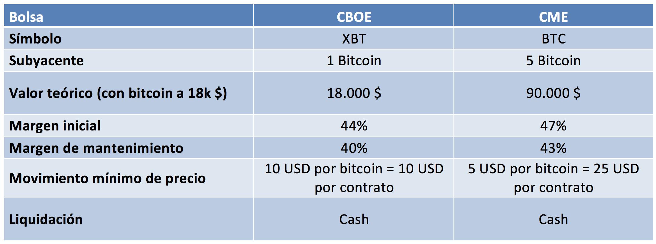 Tabla comparativa de las características de los contratos de futuros sobre Bitcoin