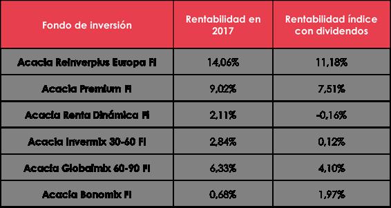 acacia inversion 2017