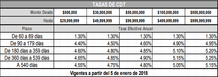 Tasas cdt banco caja social 2018