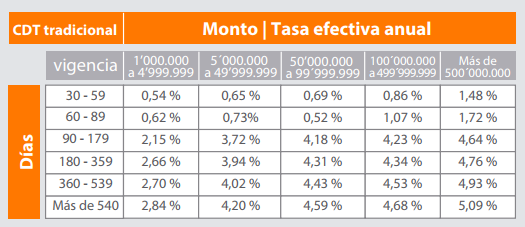 CDT Banco Itaú:Tasas de interés CDT Tradicional