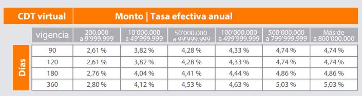 CDT Banco Itaú:Tasas de interés CDT Virtual