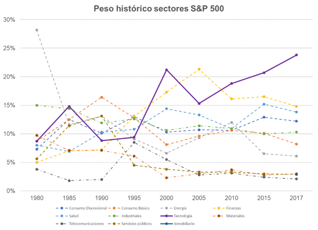 sector tecnologico SP500