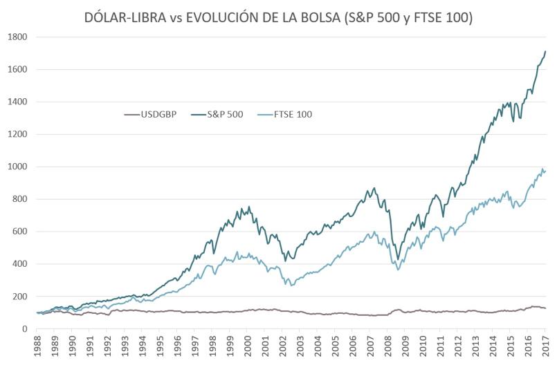 dolar libra evolución bolsas