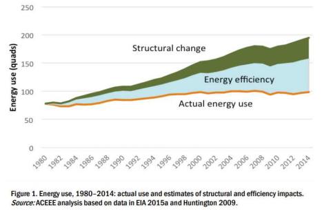 eficiencia energética willdan