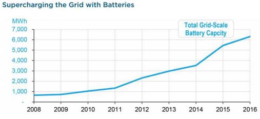 baterias willdan