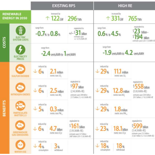 energia consumo willdan