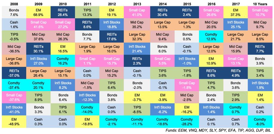 rentabilidad de activos 2017