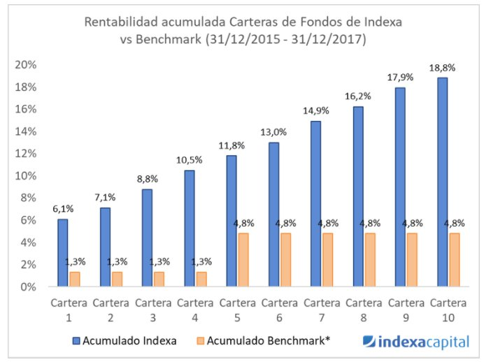 indexa capital grafico 2