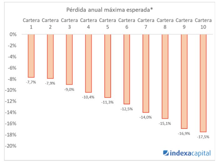 indexa capital grafico 4