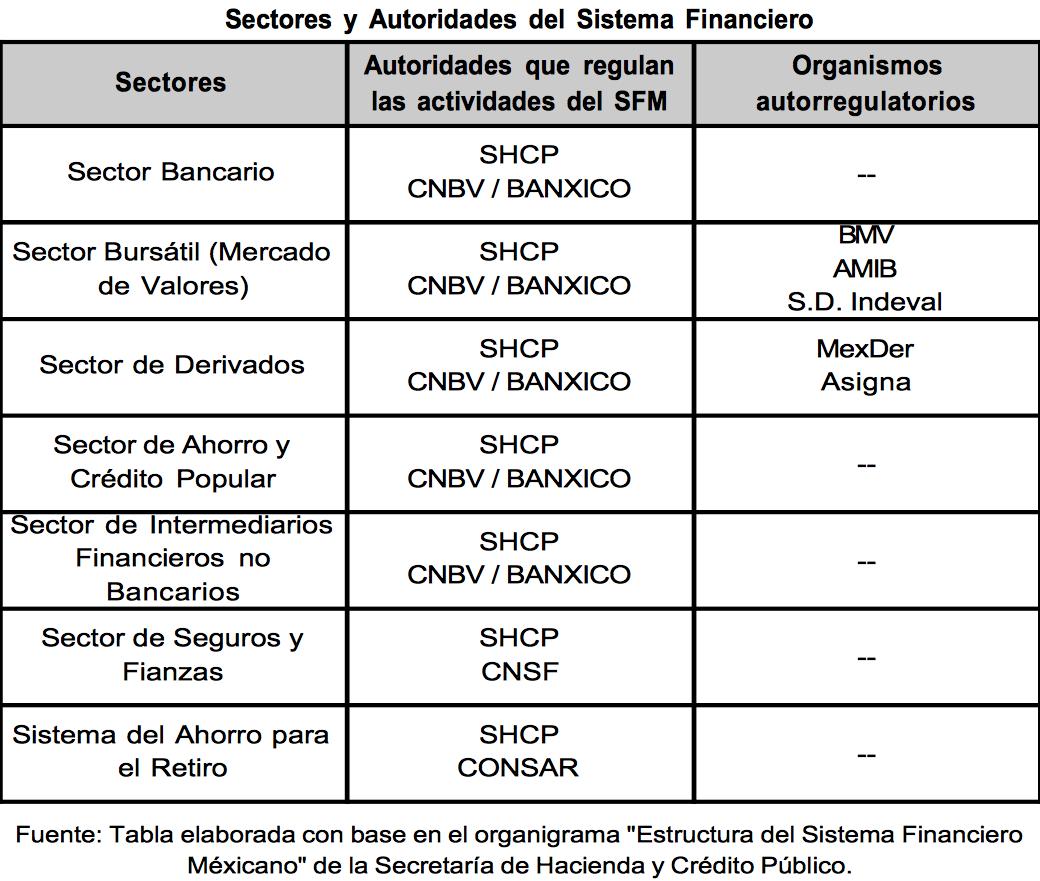 Autoridades sistema financiero