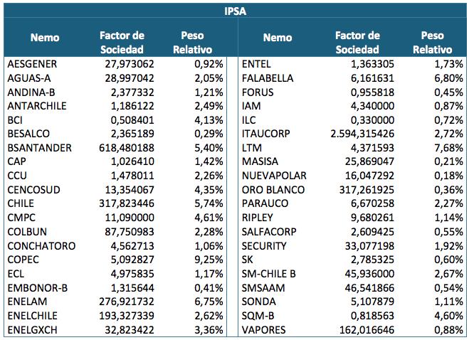 ¿Qué empresas forman parte del IPSA en 2018?