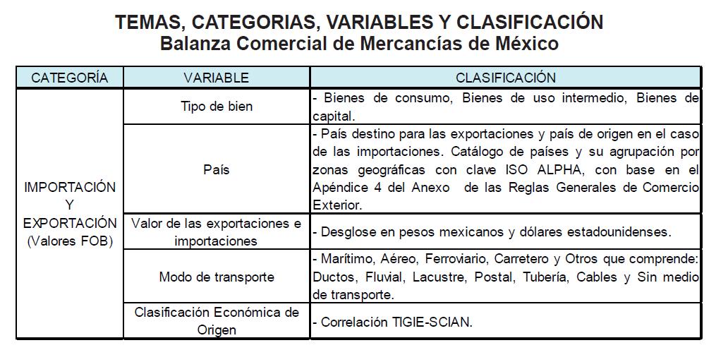 TEMAS, CATEGORIAS, VARIABLES Y CLASIFICACION