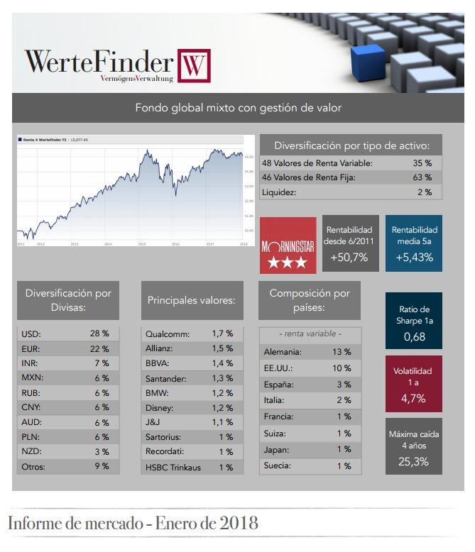 Wertefinder informe enero