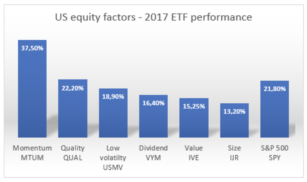 US equity factors-