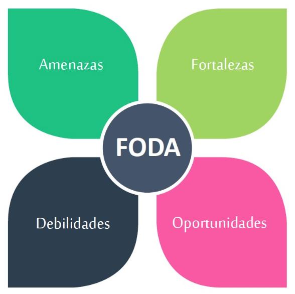 ¿Qué es el Análisis FODA?