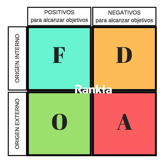 ¿Cómo realizar un análisis FODA?