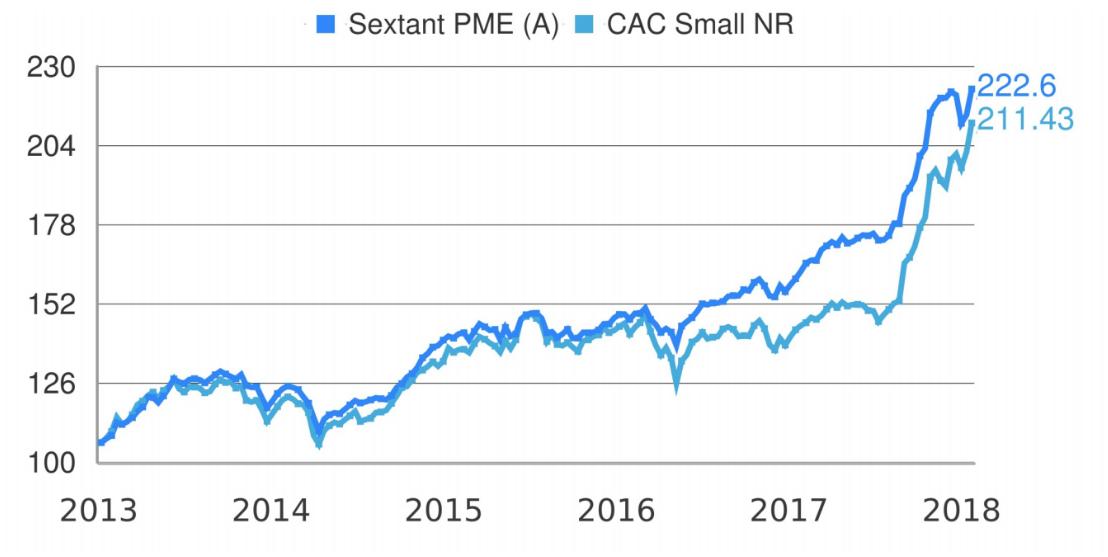 Amiral Sextant PME Enero
