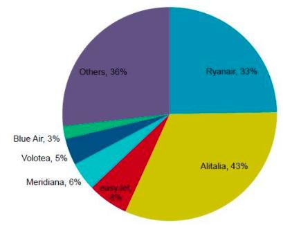 italia market share