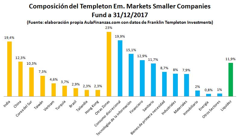 Composición Templeton emerging markets