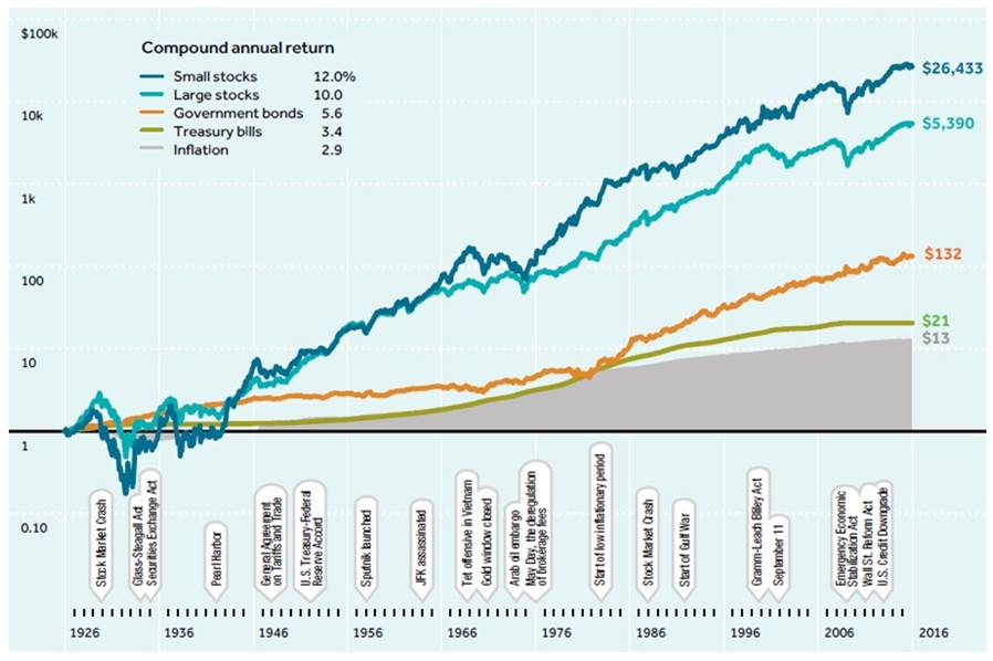 Templeton Emerging markets
