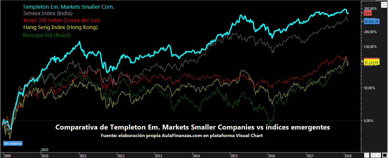 Templeton Emerging markets vs indice