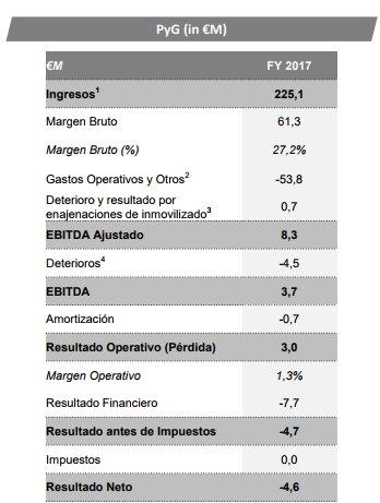 Cuenta de pérdidas y ganancias 2017