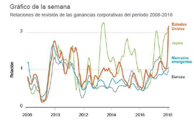 Gráfico semanal inversiones