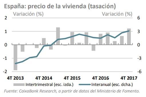 Variación del precio de la vivienda en España
