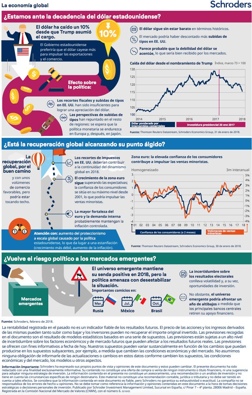 Schroder infografia febrero