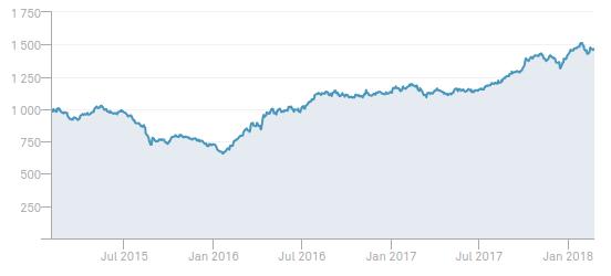 rentabilidad peru general index