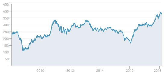 rentabilidad peru select index