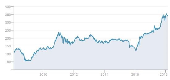 rentabilidad peru dividend index