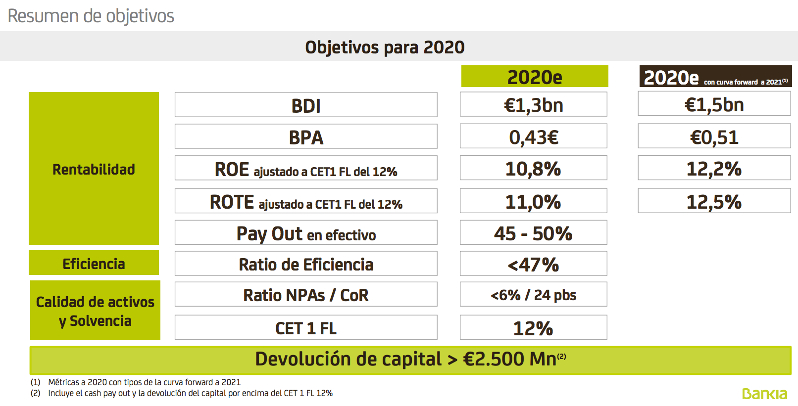 plan estratégico bankia