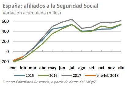 España afiliados a la seguridad social