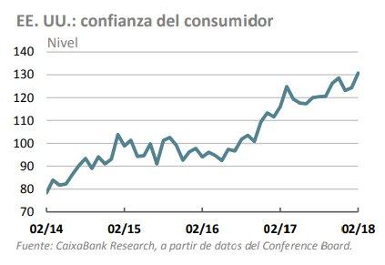 Confianza del Consumidor EEUU