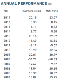 annual performance msci world islamic