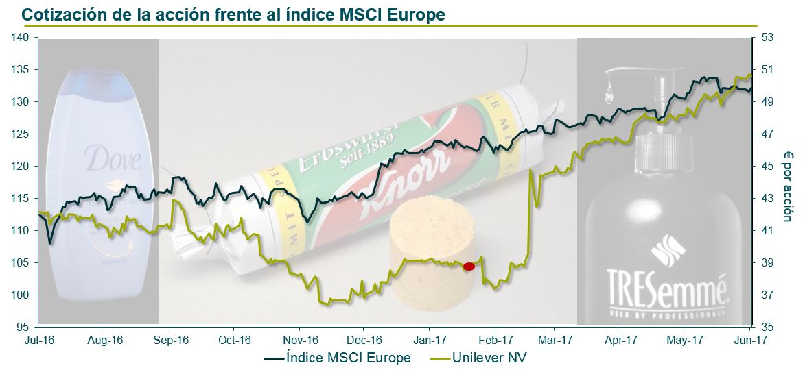 Cotización de la acción frente al índice MSCI Europe