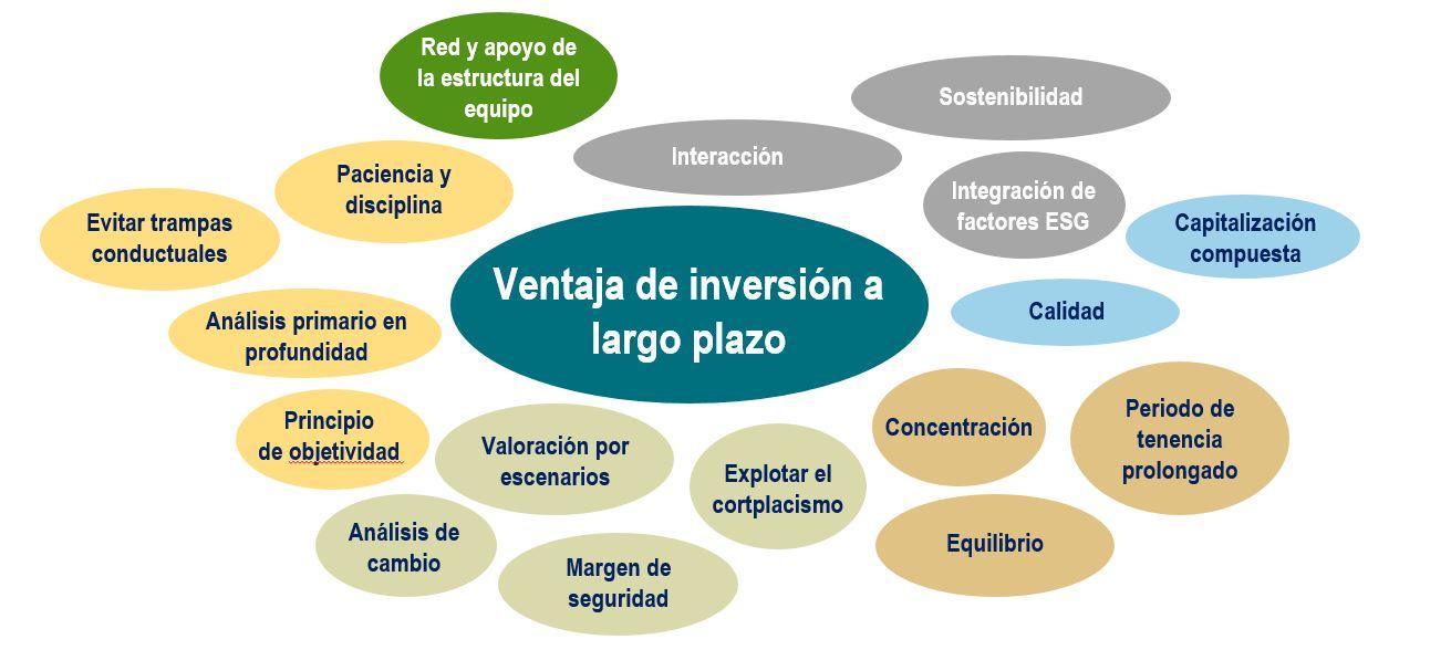 Ventaja de inversión a largo plazo