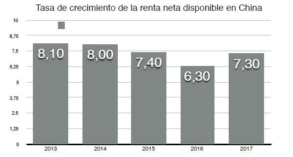 Tasa de crecimiento de la renta disponible en china