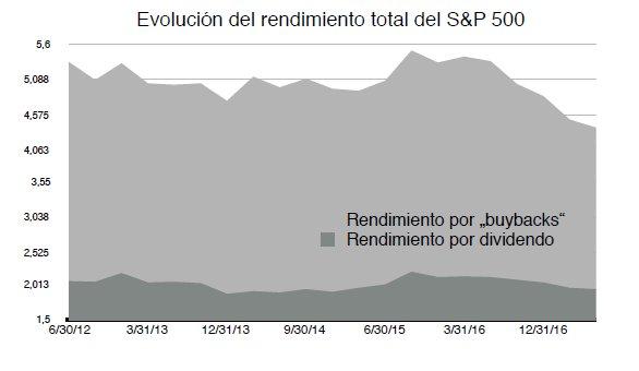 Evolución S&P